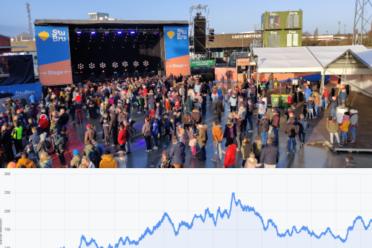 Beeld voor CrowdScan lanceert privacyvriendelijke druktebarometer